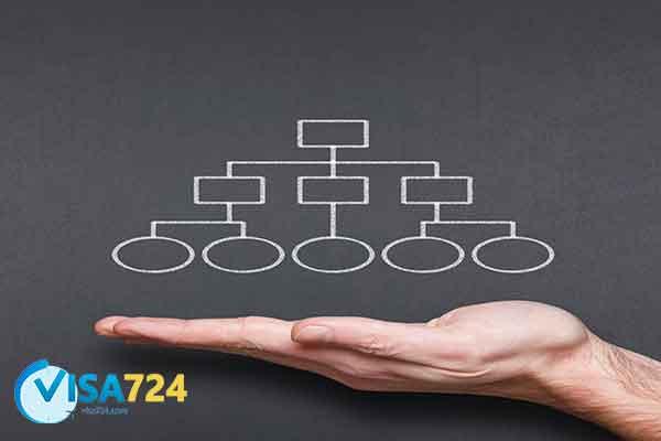 ساختار مدیریتی استارباکس