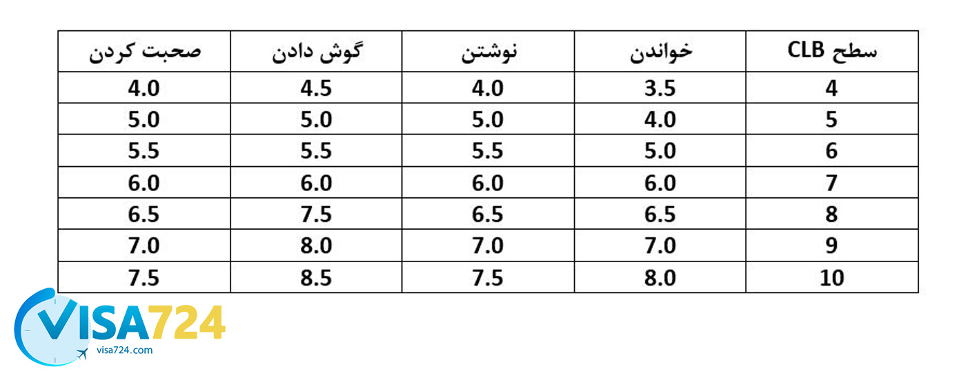 جدول تبدیل CLB به آیلتس
