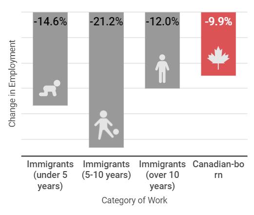 آسیب کرونا به مهاجران کانادا