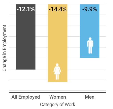بیکاری مردان و زنان در کانادا