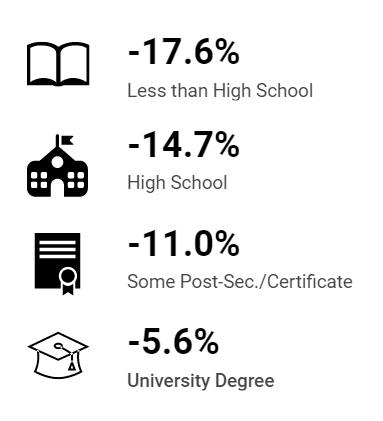 کرونا بر مشاغل با تحصیلات کمتر